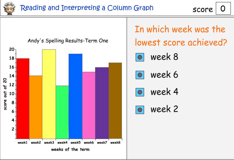 Reading a column graph
